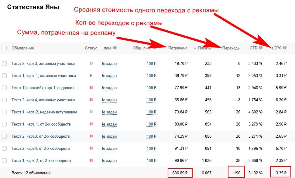 statistika_reklamy_vk_yzny